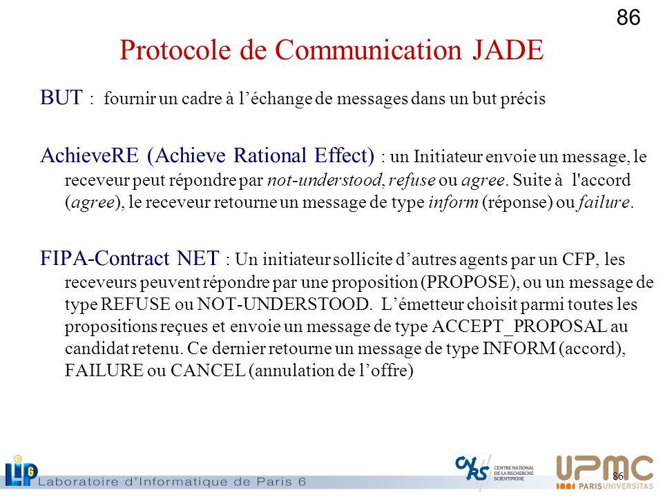 86 BUT : fournir un cadre à léchange de messages dans un but précis AchieveRE (Achieve Rational Effect) : un Initiateur envoie un message, le receveur