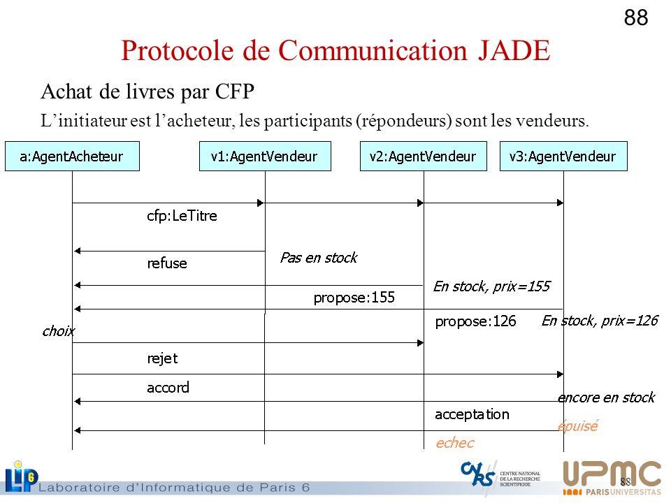 88 Achat de livres par CFP Linitiateur est lacheteur, les participants (répondeurs) sont les vendeurs. Protocole de Communication JADE