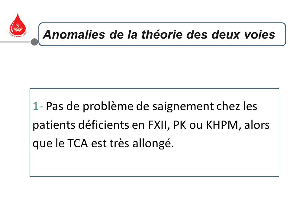 1- Pas de problème de saignement chez les patients déficients en FXII, PK ou KHPM, alors que le TCA est très allongé. Anomalies de la théorie des deux