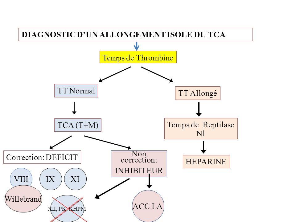 DIAGNOSTIC DUN ALLONGEMENT ISOLE DU TCA TT Allongé HEPARINE TT Normal Correction: DEFICIT VIIIIXXI XII, PK, KHPM Willebrand Non correction: INHIBITEUR Temps de Thrombine Temps de Reptilase Nl TCA (T+M) ACC LA