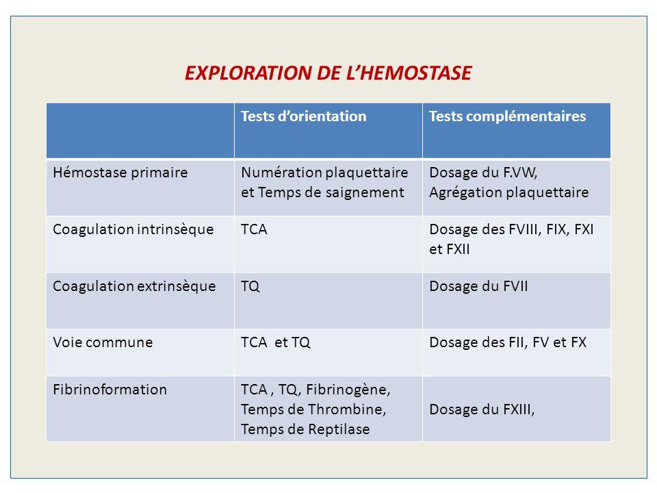 EXPLORATION DE LHEMOSTASE Tests dorientationTests complémentaires Hémostase primaireNumération plaquettaire et Temps de saignement Dosage du F.VW, Agrégation plaquettaire Coagulation intrinsèqueTCADosage des FVIII, FIX, FXI et FXII Coagulation extrinsèqueTQDosage du FVII Voie communeTCA et TQDosage des FII, FV et FX FibrinoformationTCA, TQ, Fibrinogène, Temps de Thrombine, Temps de Reptilase Dosage du FXIII,