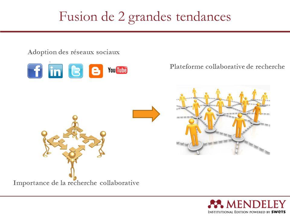 Fusion de 2 grandes tendances Adoption des réseaux sociaux Importance de la recherche collaborative Plateforme collaborative de recherche