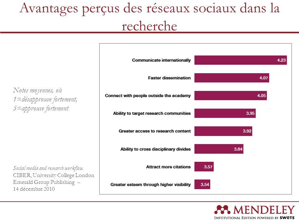 Avantages perçus des réseaux sociaux dans la recherche Notes moyennes, où 1=désapprouve fortement, 5=approuve fortement Social media and research work