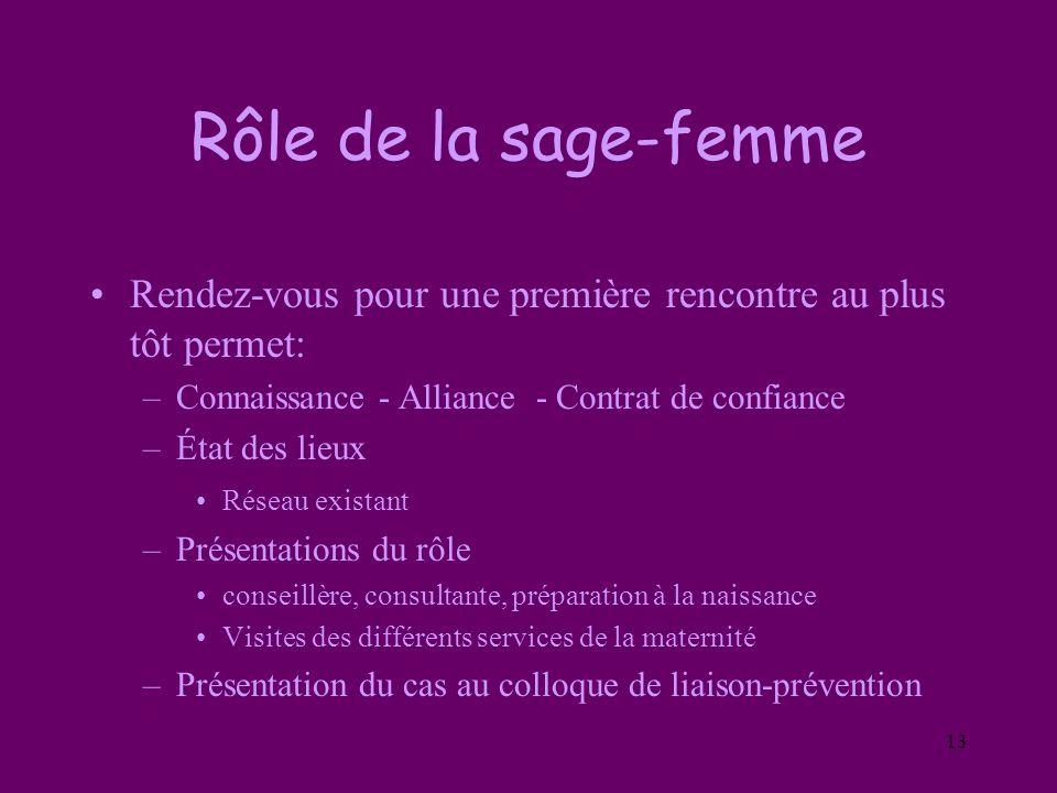 13 Rôle de la sage-femme Rendez-vous pour une première rencontre au plus tôt permet: –Connaissance - Alliance - Contrat de confiance –État des lieux R