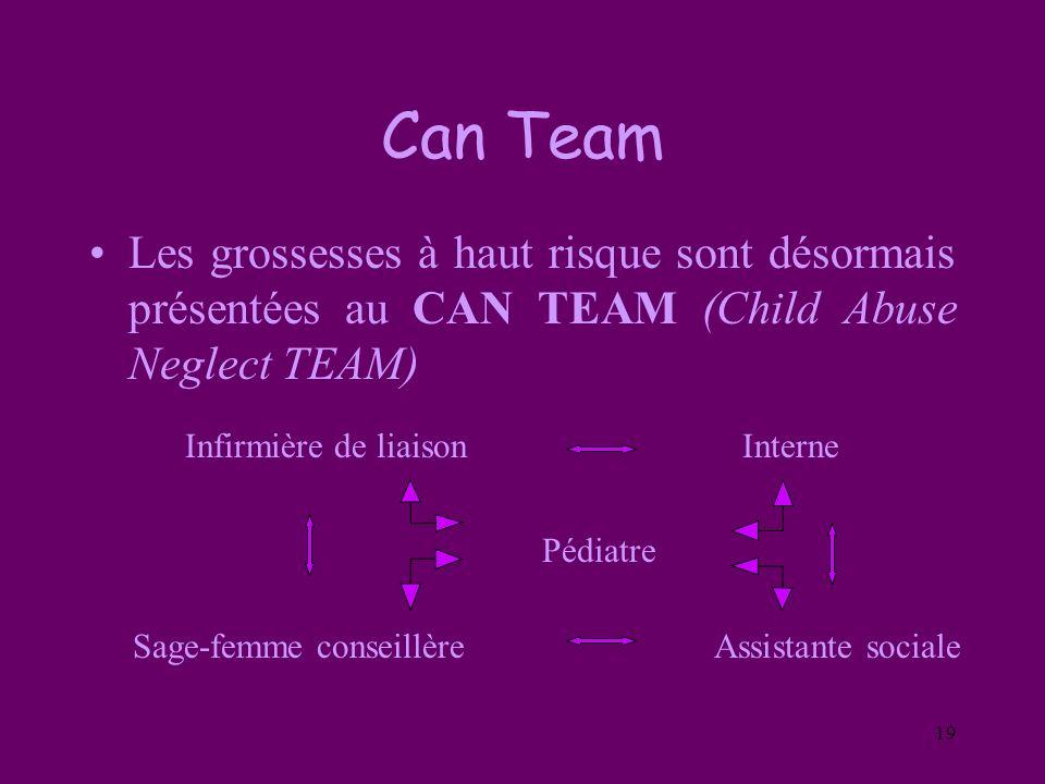 19 Can Team Les grossesses à haut risque sont désormais présentées au CAN TEAM (Child Abuse Neglect TEAM) Infirmière de liaisonInterne Sage-femme cons