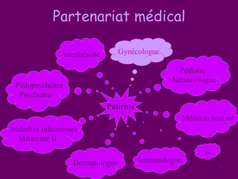34 Partenariat médical Gynécologue Médecin traitant Dermatologue Anesthésiste Pédopsychiatre Psychiatre Pédiatre Néonatologue Maladies infectieuses Mé