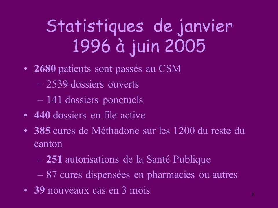 8 Statistiques de janvier 1996 à juin 2005 2680 patients sont passés au CSM –2539 dossiers ouverts –141 dossiers ponctuels 440 dossiers en file active