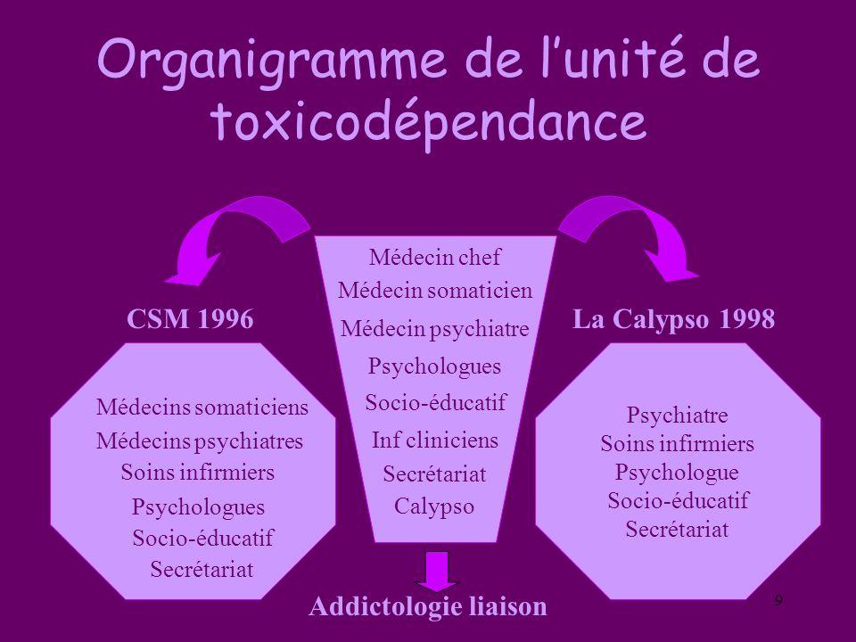 9 Organigramme de lunité de toxicodépendance CSM 1996 La Calypso 1998 Addictologie liaison Médecin chef Médecin somaticien Médecin psychiatre Psycholo