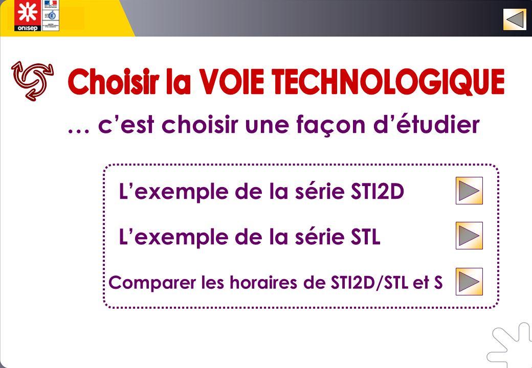 … cest choisir une façon détudier Lexemple de la série STI2D Lexemple de la série STL Comparer les horaires de STI2D/STL et S