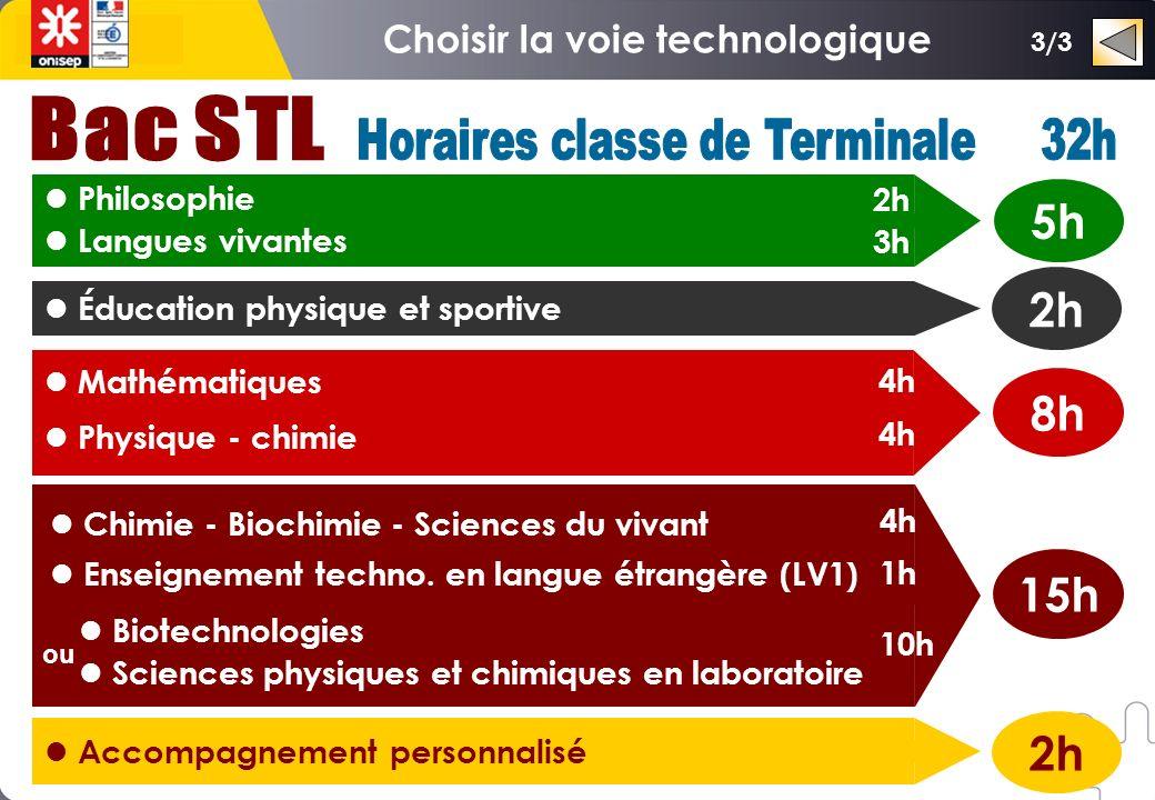 Maths Français Langues HG-ECJS Enseign.techno. 11h30 8h 13h STI2D ou STL S S.V.T.