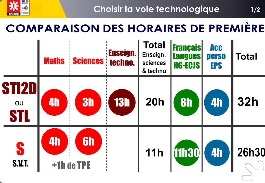 Maths Français Langues HG-ECJS Enseign. techno. 11h30 8h 13h STI2D ou STL S S.V.T. Acc perso EPS 4h Sciences 3h 32h 26h30 20h 11h Total Enseign. scien