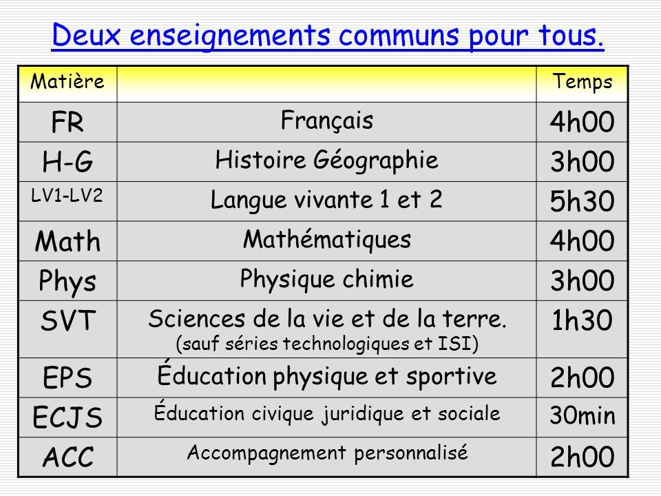 Deux enseignements communs pour tous. MatièreTemps FR Français 4h00 H-G Histoire Géographie 3h00 LV1-LV2 Langue vivante 1 et 2 5h30 Math Mathématiques