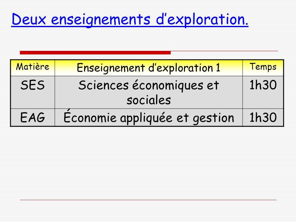 Deux enseignements dexploration. Matière Enseignement dexploration 1 Temps SESSciences économiques et sociales 1h30 EAGÉconomie appliquée et gestion1h