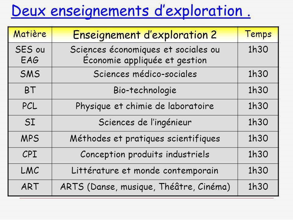 Deux enseignements dexploration. Matière Enseignement dexploration 2 Temps SES ou EAG Sciences économiques et sociales ou Économie appliquée et gestio