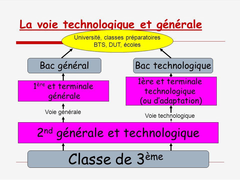 La voie technologique et générale Classe de 3 ème 2 nd générale et technologique 1 ère et terminale générale Bac général 1ère et terminale technologiq