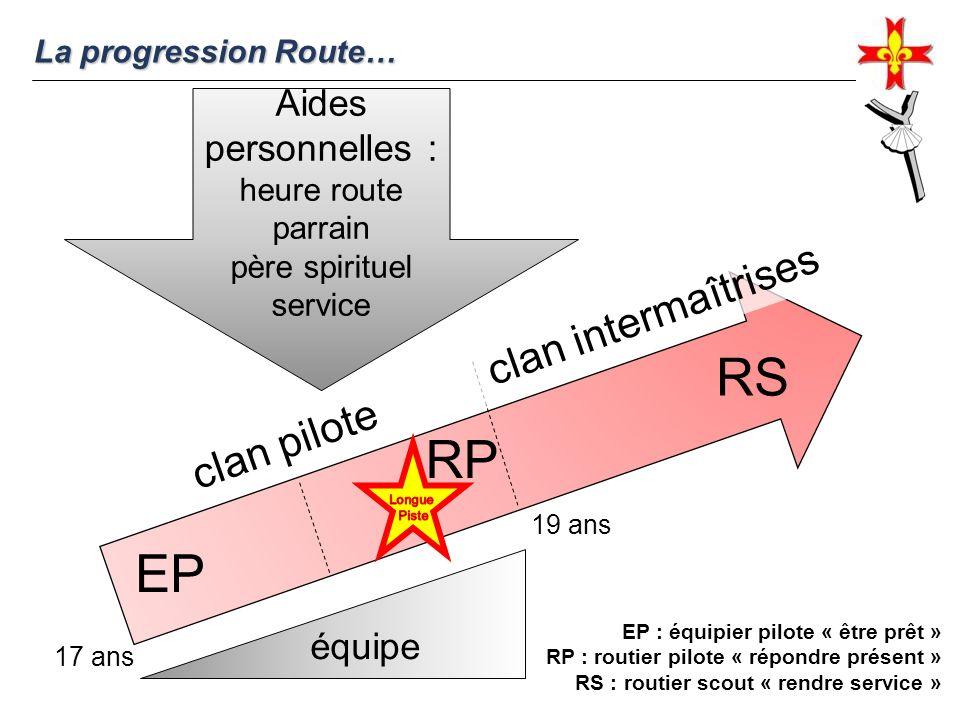 La progression Route… EP RP RS clan pilote clan intermaîtrises Aides personnelles : heure route parrain père spirituel service équipe 17 ans 19 ans EP