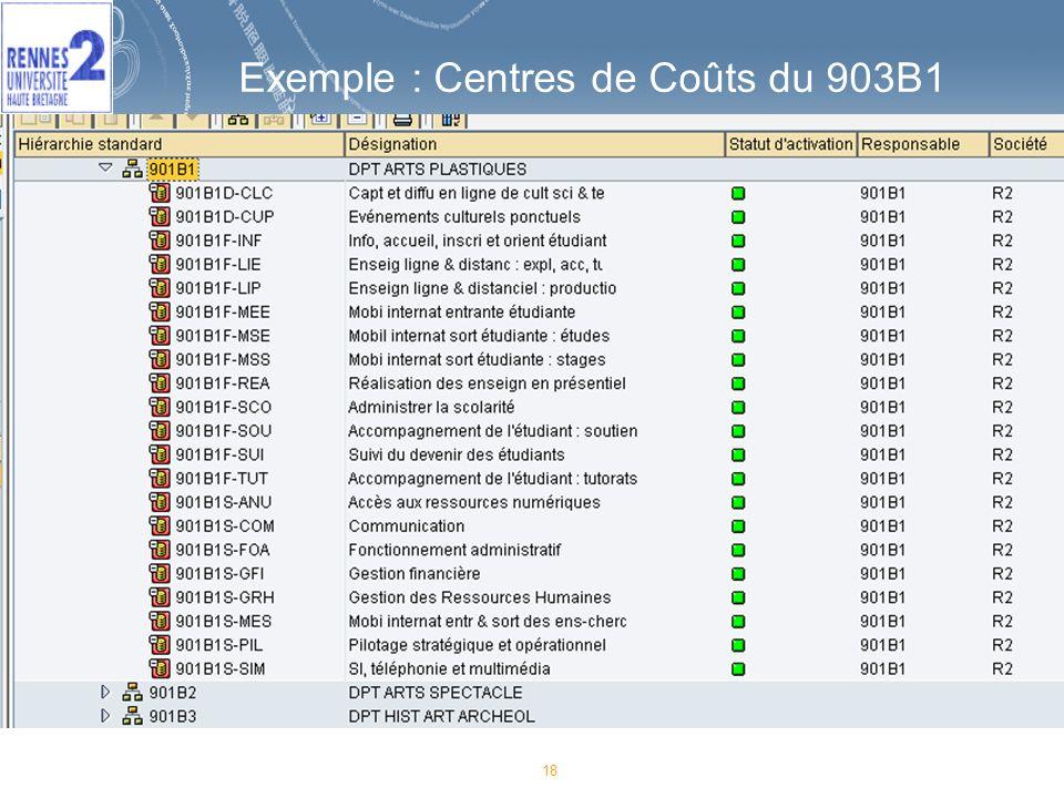 18 Exemple : Centres de Coûts du 903B1