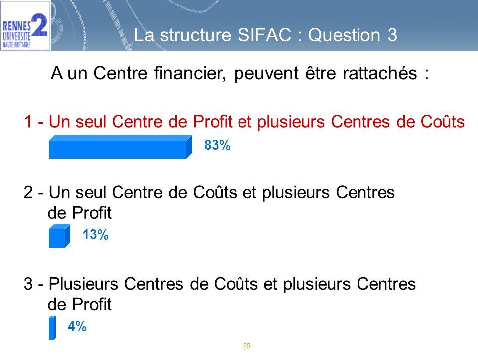 La structure SIFAC : Question 3 25 1 - Un seul Centre de Profit et plusieurs Centres de Coûts 2 - Un seul Centre de Coûts et plusieurs Centres de Profit 3 - Plusieurs Centres de Coûts et plusieurs Centres de Profit 83% 13% 4% A un Centre financier, peuvent être rattachés :