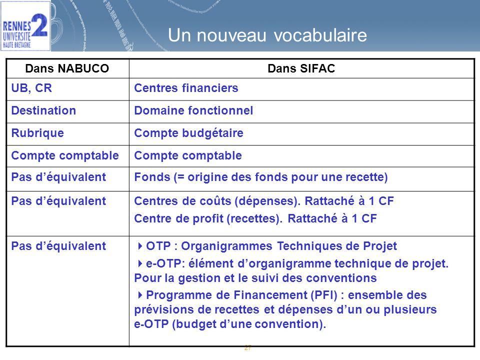 27 Un nouveau vocabulaire Dans NABUCODans SIFAC UB, CRCentres financiers DestinationDomaine fonctionnel RubriqueCompte budgétaire Compte comptable Pas déquivalentFonds (= origine des fonds pour une recette) Pas déquivalentCentres de coûts (dépenses).
