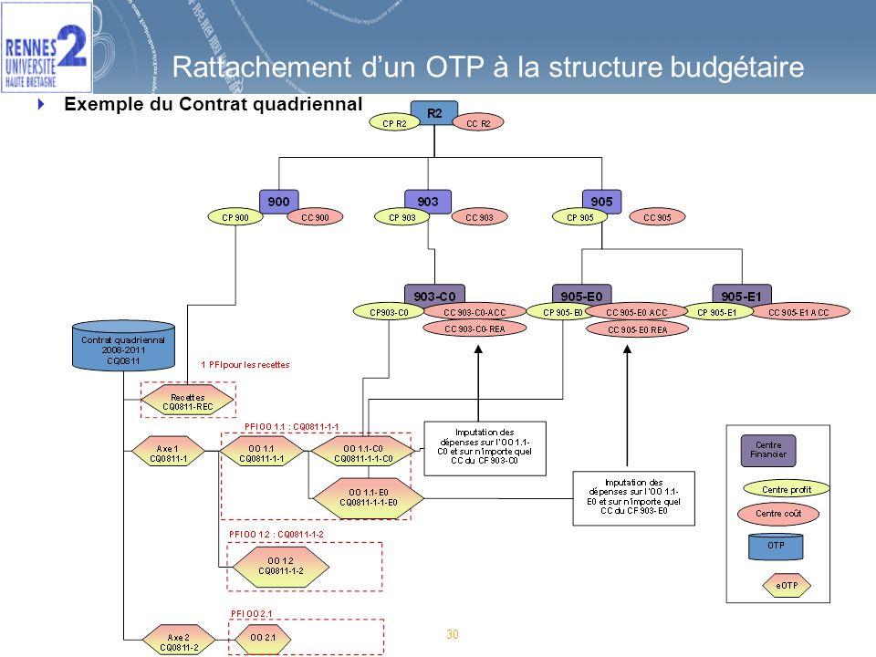 30 Rattachement dun OTP à la structure budgétaire Exemple du Contrat quadriennal