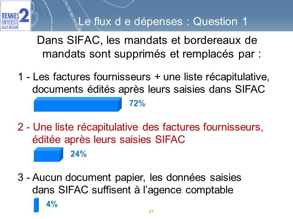 61 1 - Les factures fournisseurs + une liste récapitulative, documents édités après leurs saisies dans SIFAC 2 - Une liste récapitulative des factures fournisseurs, éditée après leurs saisies SIFAC 3 - Aucun document papier, les données saisies dans SIFAC suffisent à lagence comptable 72% 24% 4% Dans SIFAC, les mandats et bordereaux de mandats sont supprimés et remplacés par : Le flux d e dépenses : Question 1
