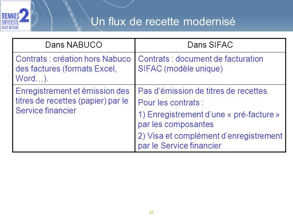 64 Un flux de recette modernisé Dans NABUCODans SIFAC Contrats : création hors Nabuco des factures (formats Excel, Word…).