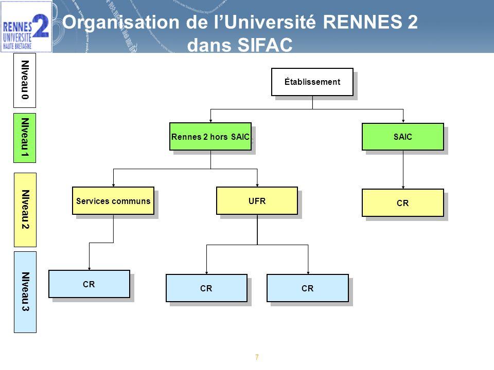 7 Organisation de lUniversité RENNES 2 dans SIFAC Rennes 2 hors SAIC UFR Services communs SAIC CR Établissement CR Niveau 1 Niveau 2 Niveau 3 CR Niveau 0
