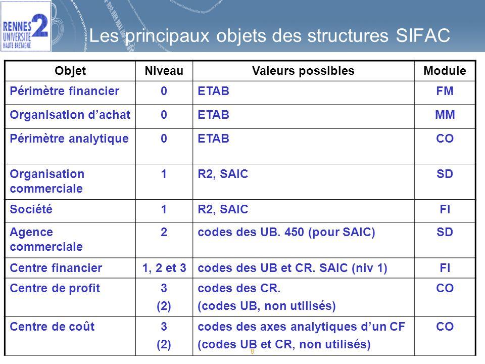 79 Démonstration de SIFAC Organisation générale dune page pour une transaction Boutons spécifiques de la transaction Données den-tête Synthèse de poste Détail dun poste