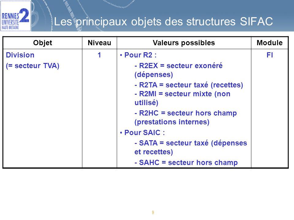 9 Les principaux objets des structures SIFAC ObjetNiveauValeurs possiblesModule Division (= secteur TVA) 1 Pour R2 : - R2EX = secteur exonéré (dépenses) - R2TA = secteur taxé (recettes) - R2MI = secteur mixte (non utilisé) - R2HC = secteur hors champ (prestations internes) Pour SAIC : - SATA = secteur taxé (dépenses et recettes) - SAHC = secteur hors champ FI