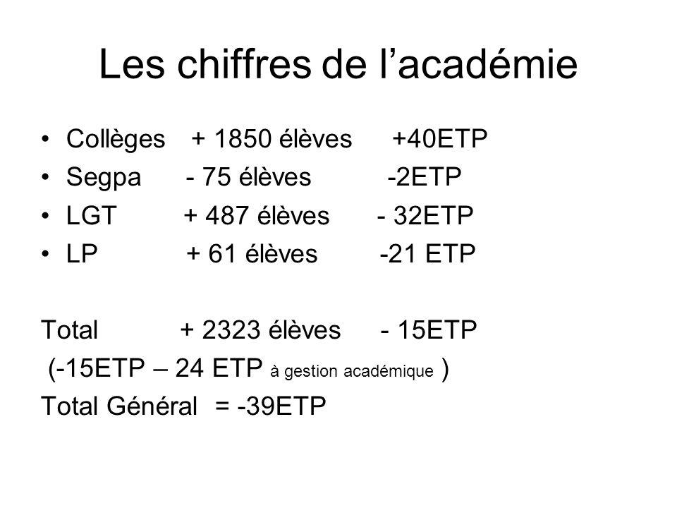 Les chiffres de lacadémie Collèges + 1850 élèves +40ETP Segpa - 75 élèves -2ETP LGT + 487 élèves - 32ETP LP + 61 élèves -21 ETP Total + 2323 élèves - 15ETP (-15ETP – 24 ETP à gestion académique ) Total Général = -39ETP