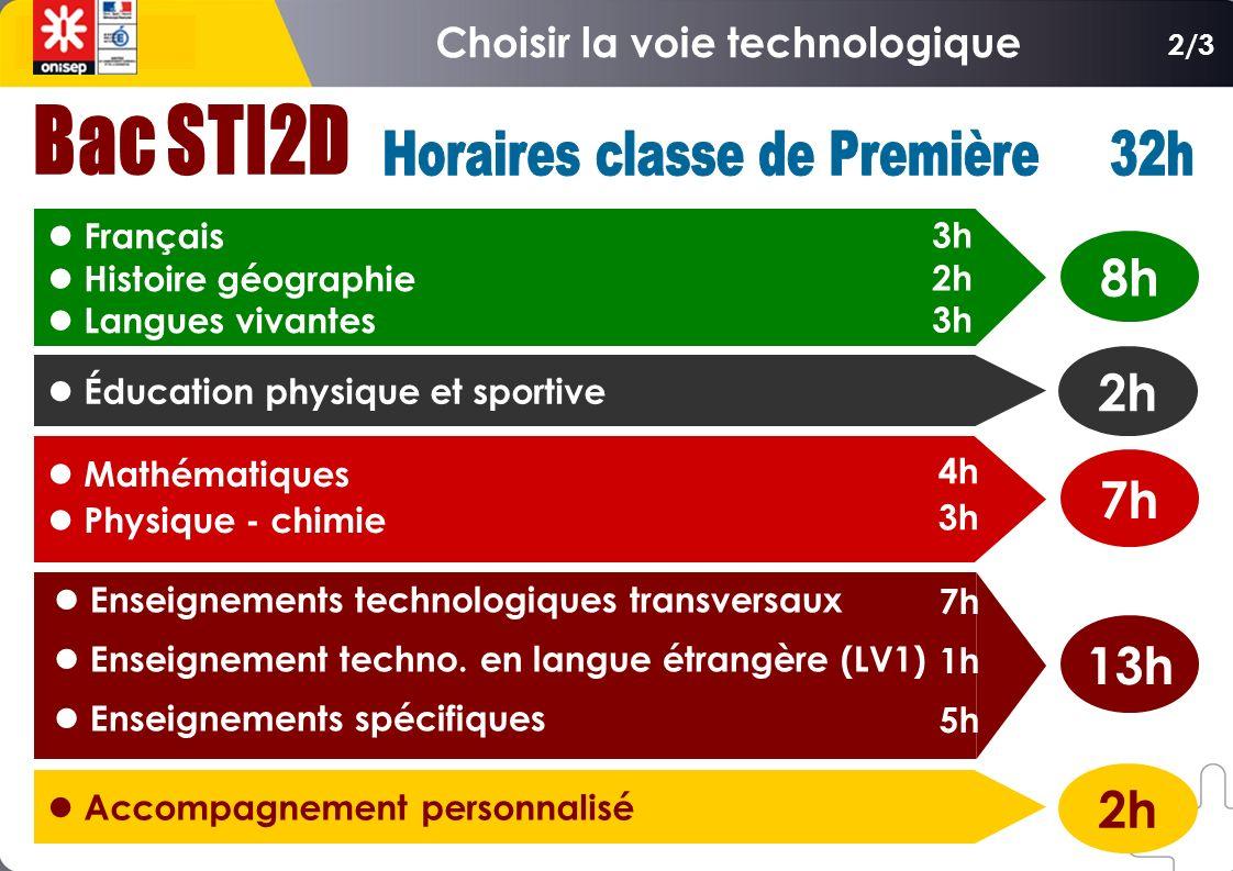 Français Histoire géographie Langues vivantes Éducation physique et sportive Mathématiques Physique - chimie Enseignements technologiques transversaux
