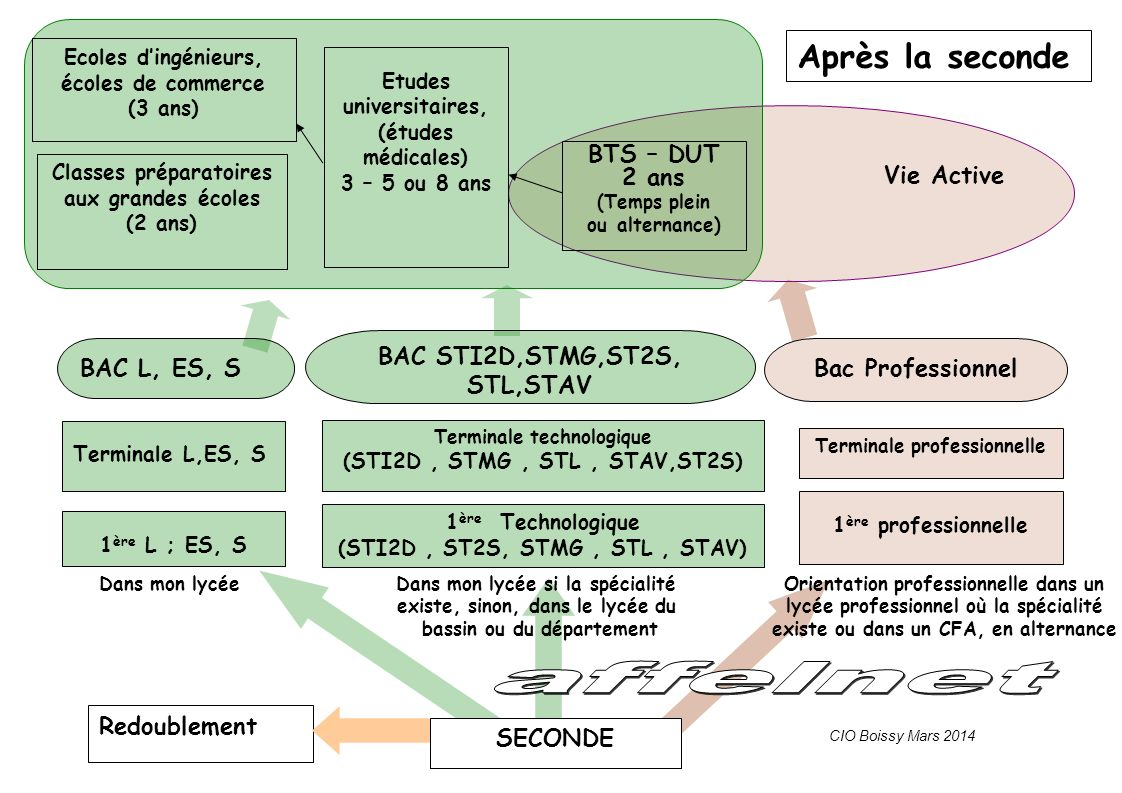 1 ère Technologique (STI2D, ST2S, STMG, STL, STAV) Terminale technologique (STI2D, STMG, STL, STAV,ST2S) 1 ère professionnelle Terminale professionnel