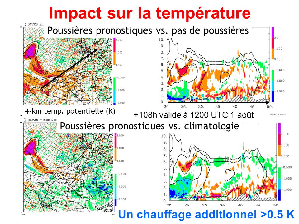 Impact sur la température Un chauffage additionnel >0.5 K Poussières pronostiques vs.