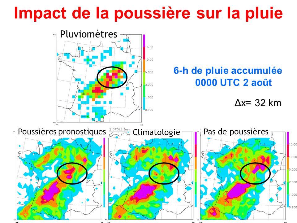 Impact de la poussière sur la pluie 6-h de pluie accumulée 0000 UTC 2 août Poussières pronostiques Climatologie Pluviomètres Pas de poussières Δx= 32 km
