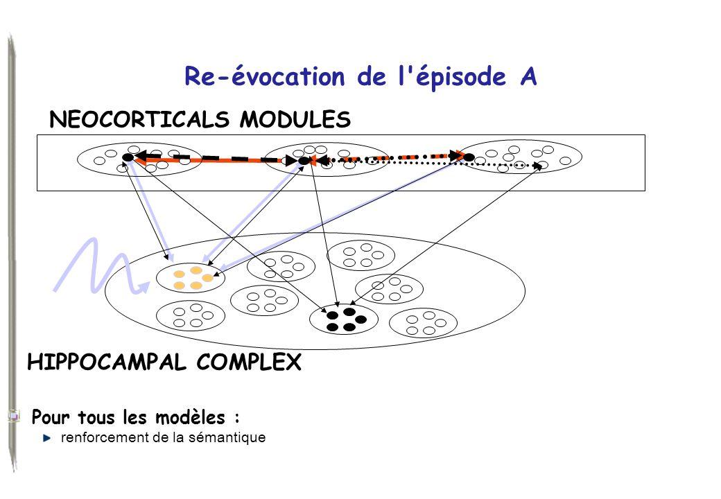 Re-évocation de l'épisode A Pour tous les modèles : renforcement de la sémantique HIPPOCAMPAL COMPLEX NEOCORTICALS MODULES