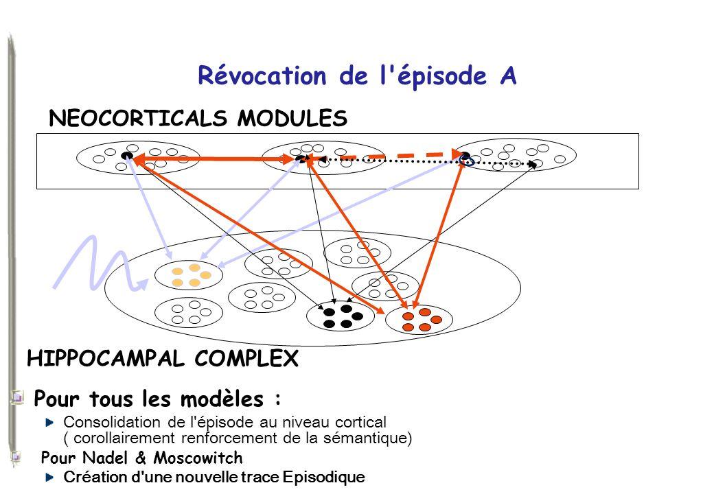Révocation de l'épisode A Pour tous les modèles : Consolidation de l'épisode au niveau cortical ( corollairement renforcement de la sémantique) Pour N