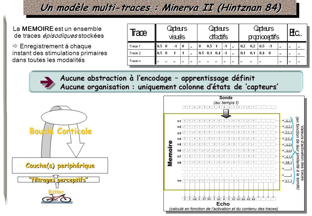 Un modèle multi-traces : Minerva II (Hintznan 84) La MEMOIRE est un ensemble de traces épisodiques stockées Enregistrement à chaque instant des stimul