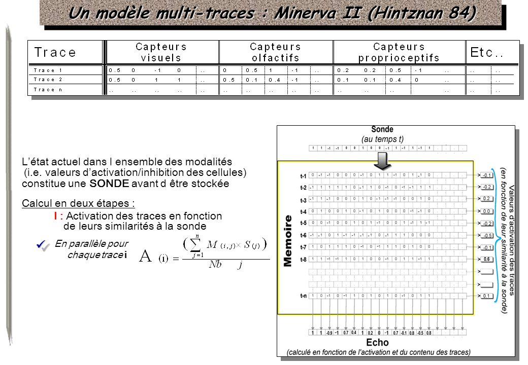 Un modèle multi-traces : Minerva II (Hintznan 84) Létat actuel dans l ensemble des modalités (i.e. valeurs dactivation/inhibition des cellules) consti