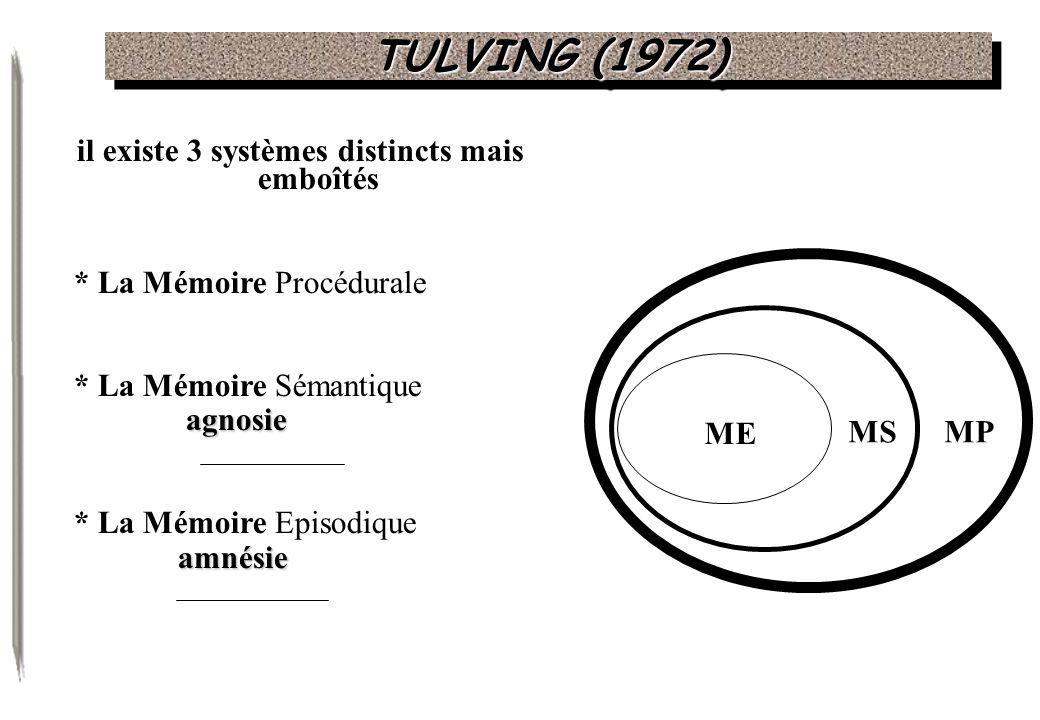 TULVING (1972) il existe 3 systèmes distincts mais emboîtés * La Mémoire Procédurale * La Mémoire Sémantique agnosie * La Mémoire Episodique amnésie M