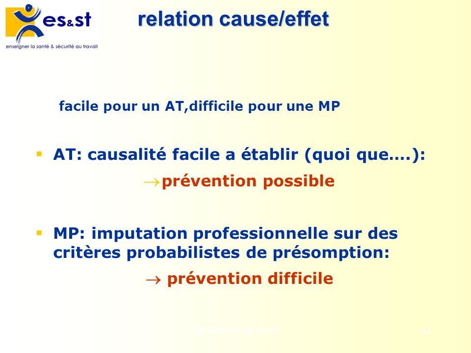 Les accidents du travail22 relation cause/effet facile pour un AT,difficile pour une MP AT: causalité facile a établir (quoi que….): prévention possib