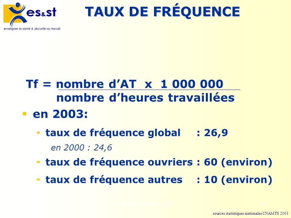 Les accidents du travail28 TAUX DE FRÉQUENCE Tf = nombre dAT x 1 000 000 nombre dheures travaillées en 2003: taux de fréquence global : 26,9 en 2000 :