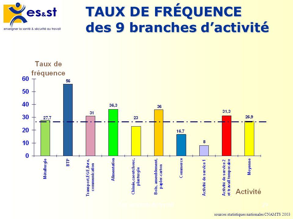 Les accidents du travail29 TAUX DE FRÉQUENCE des 9 branches dactivité sources statistiques nationales CNAMTS 2003