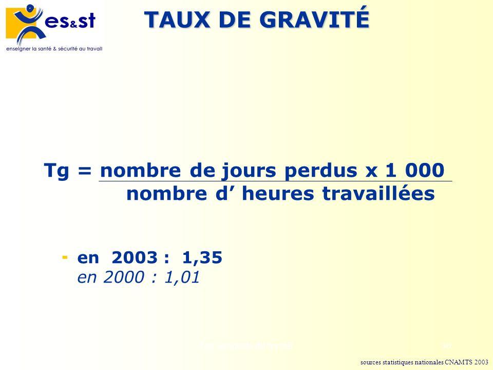 Les accidents du travail30 TAUX DE GRAVITÉ Tg = nombre de jours perdus x 1 000 nombre d heures travaillées en 2003 : 1,35 en 2000 : 1,01 sources stati