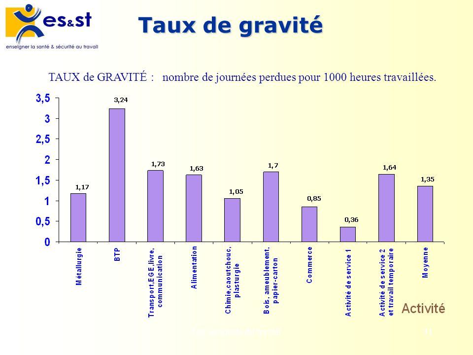 Les accidents du travail31 Taux de gravité TAUX de GRAVITÉ : nombre de journées perdues pour 1000 heures travaillées.