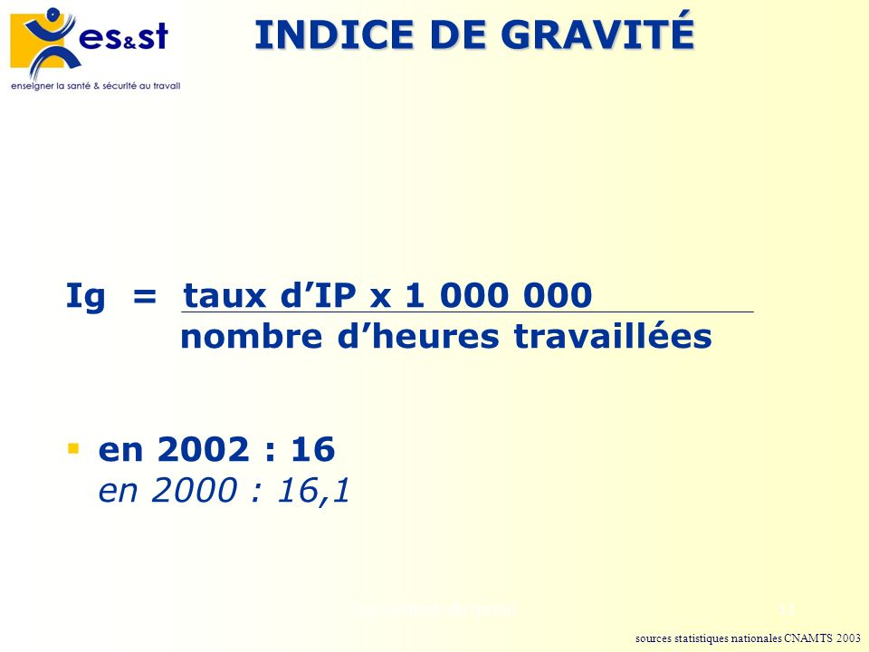 Les accidents du travail32 INDICE DE GRAVITÉ Ig = taux dIP x 1 000 000 nombre dheures travaillées en 2002 : 16 en 2000 : 16,1 sources statistiques nat