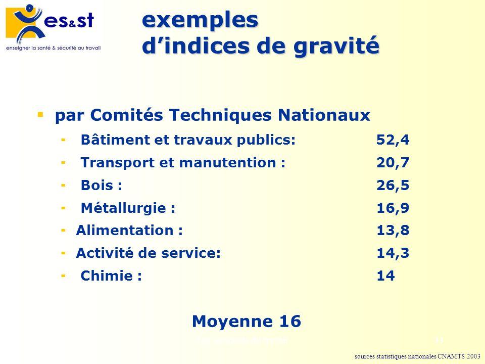 Les accidents du travail33 exemples dindices de gravité par Comités Techniques Nationaux Bâtiment et travaux publics:52,4 Transport et manutention : 2