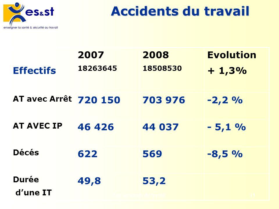 Les accidents du travail35 Accidents du travail Effectifs 2007 18263645 2008 18508530 Evolution + 1,3% AT avec Arrêt 720 150703 976-2,2 % AT AVEC IP 4