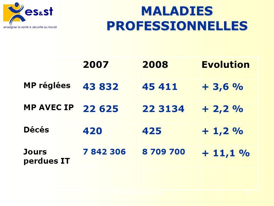 Les accidents du travail36 MALADIES PROFESSIONNELLES 20072008Evolution MP réglées 43 83245 411+ 3,6 % MP AVEC IP 22 62522 3134+ 2,2 % Décés 420425+ 1,