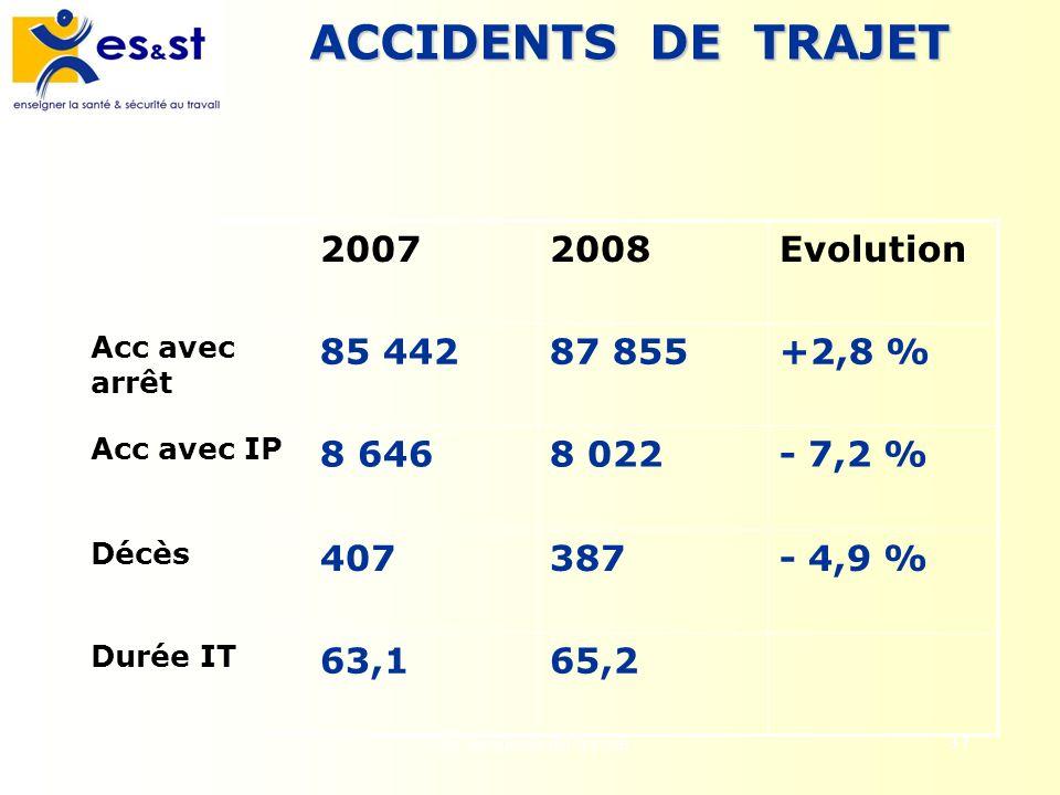 Les accidents du travail37 ACCIDENTS DE TRAJET 20072008Evolution Acc avec arrêt 85 44287 855+2,8 % Acc avec IP 8 6468 022- 7,2 % Décès 407387- 4,9 % D
