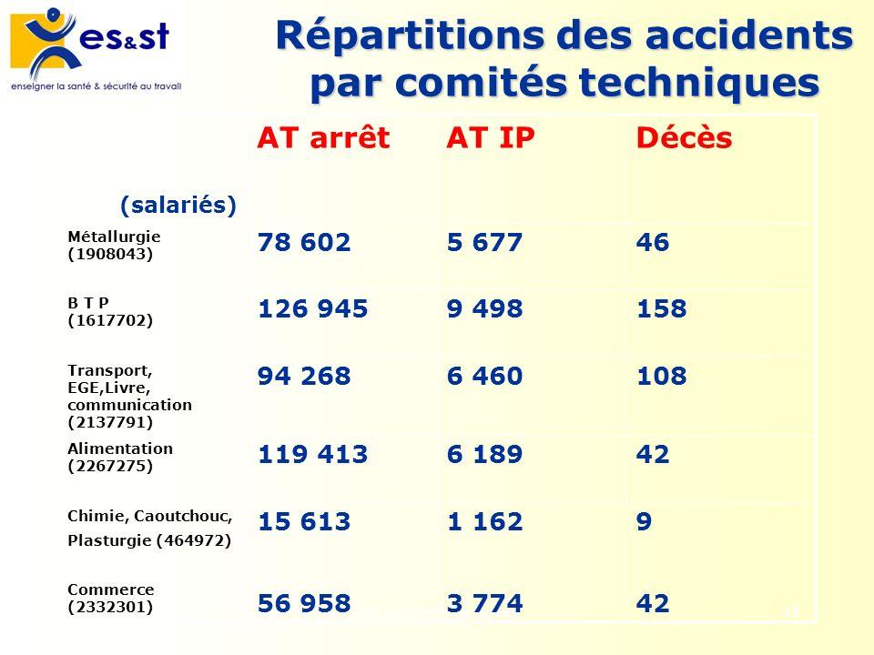 Les accidents du travail38 Répartitions des accidents par comités techniques (salariés) AT arrêtAT IPDécès Métallurgie (1908043) 78 6025 67746 B T P (